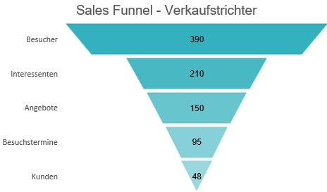 Sales Funnel Trichterdiagramm in Excel
