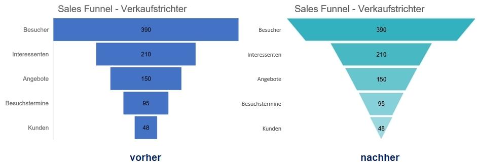 Sales Funnel Trichterdiagramm in Excel: standardmäßig und verbessert