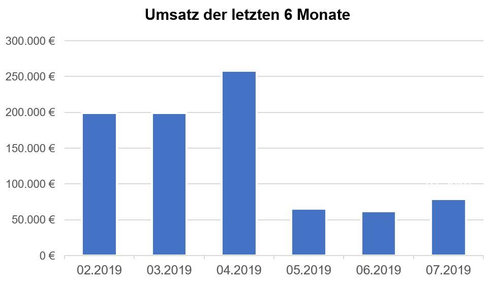 Dynamisches Diagramm - letzten 6 Monate