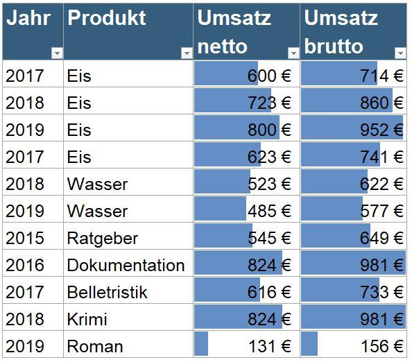 Schnellanalyse in Excel