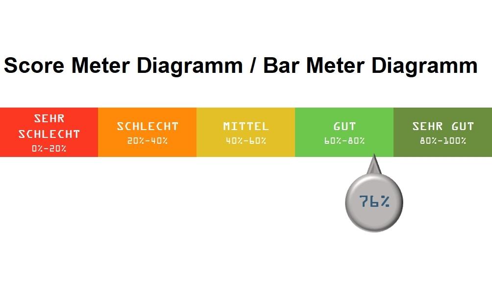 Score Meter Bar Meter Diagramm